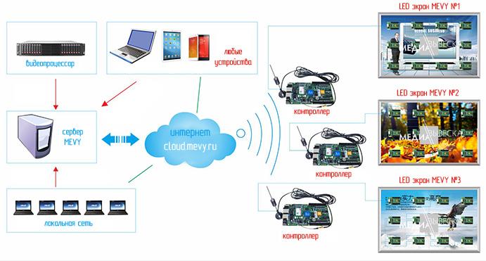 Удалённое управление LED экраном MEVY через 3G/4G