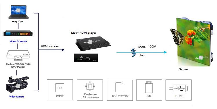 Онлайн трансляция на LED экраны MEVY через HDMI