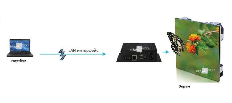 Онлайн трансляция на LED экраны MEVY через LAN